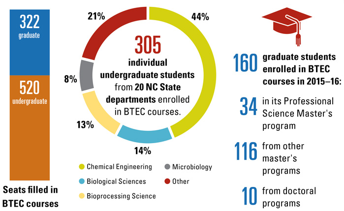 graphs of undergraduate and graduate enrollment