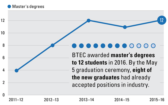 BTEC awarded master's degrees to 12 students in 2016.