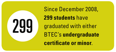Since December 2008, 299 students have graduated with BTEC's undergraduate certificate or minor.