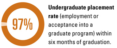 97% undergraduate placement rate within six months of graduation
