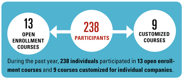 238 individuals participated in 13 open enrollment courses and 9 customized courses.